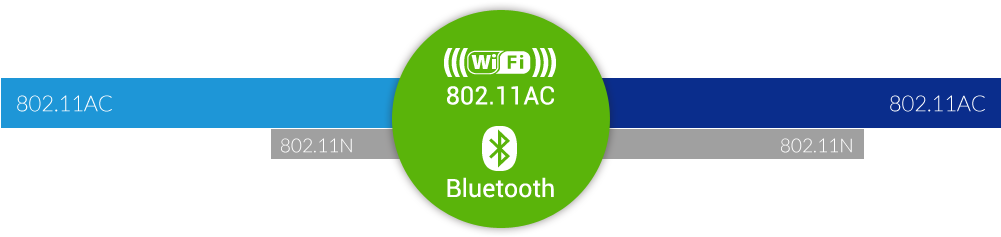 ATV495Max with 11ac wifi