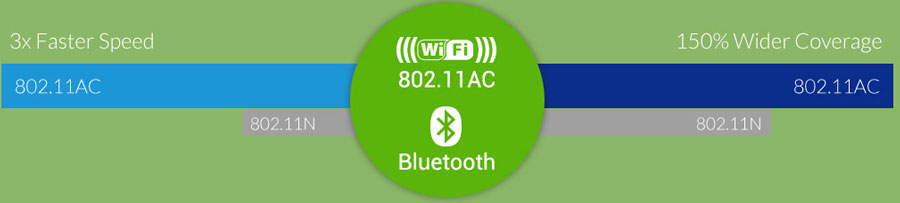ATV329X with 11ac wifi