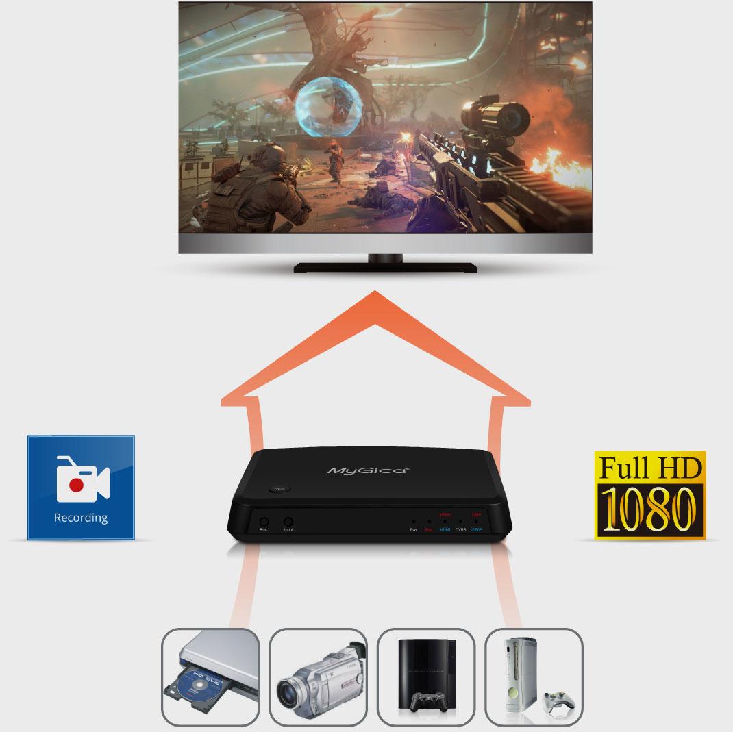 записвате видеоклипове от различни игрови конзоли, видео дискове и медийни устройства