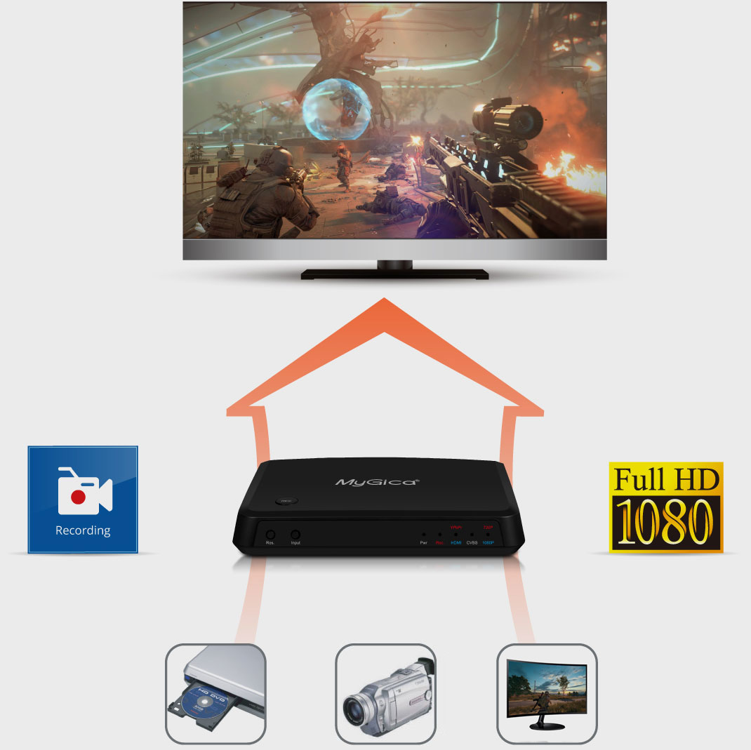record videos from various game consoles, video discs and media devices